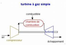 guide d 39 usages p dagogiques des ressources du portail thermoptim unit 3 etude d 39 une turbine gaz. Black Bedroom Furniture Sets. Home Design Ideas