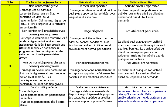 Evaluation et gestion des risques le tableau de bord de - Grille d evaluation des risques psychosociaux ...