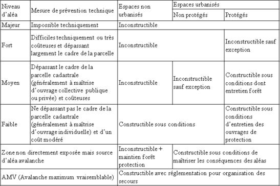 Fil rouge avalanche - Chapitre 1 - Classification des risques