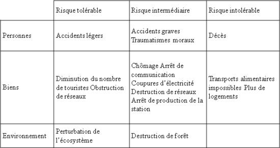 Fil Rouge Avalanche Chapitre 2 Methodes Qualitatives D Analyse De Risques
